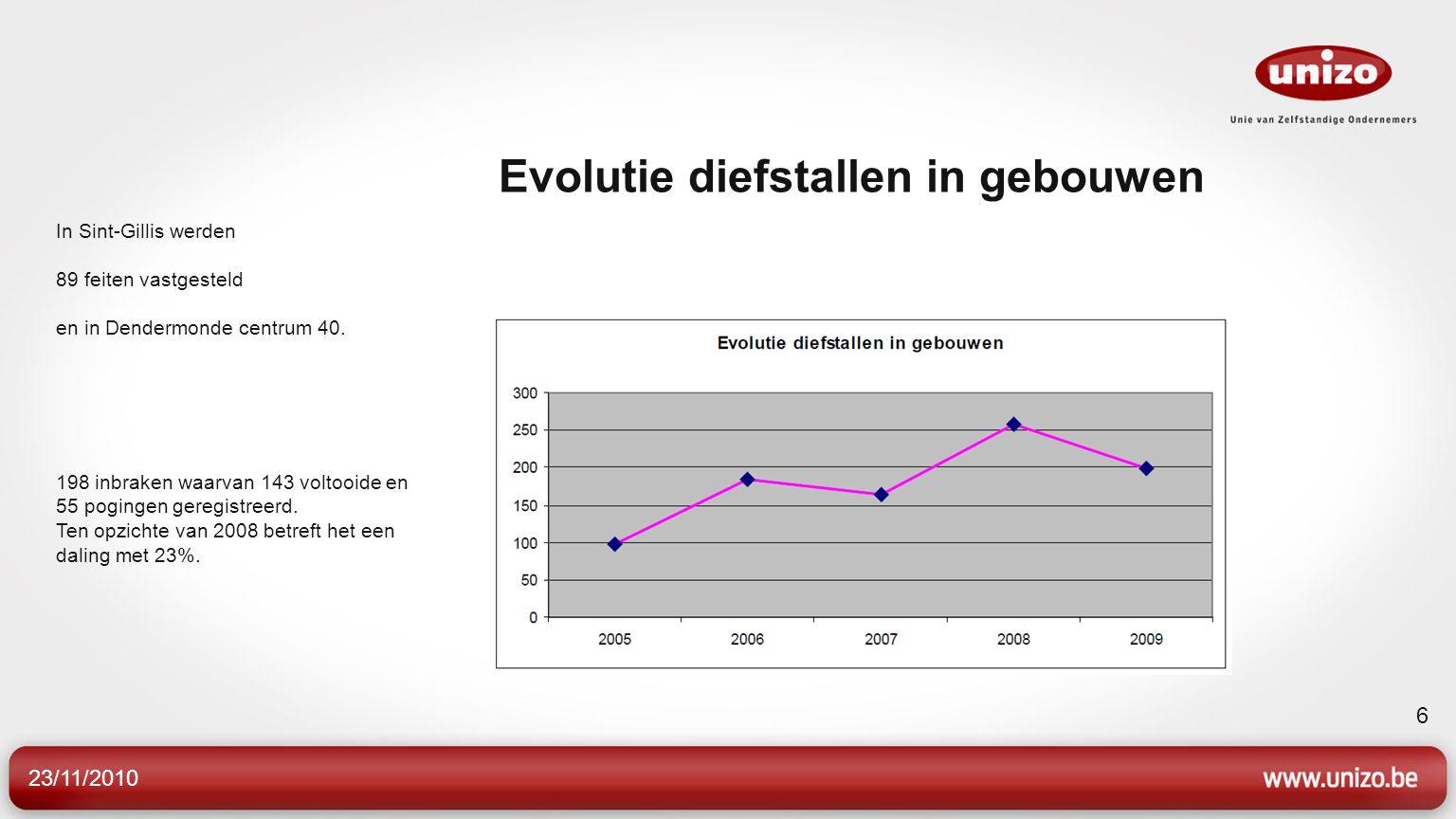 23/11/2010 6 Evolutie diefstallen in gebouwen In Sint-Gillis werden 89 feiten vastgesteld en in Dendermonde centrum 40. 198 inbraken waarvan 143 volto