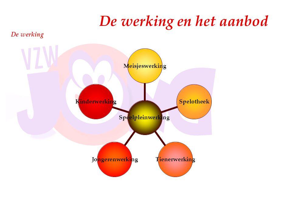 De werking De werking en het aanbod SpeelpleinwerkingMeisjeswerkingSpelotheekTienerwerkingJongerenwerkingKinderwerking
