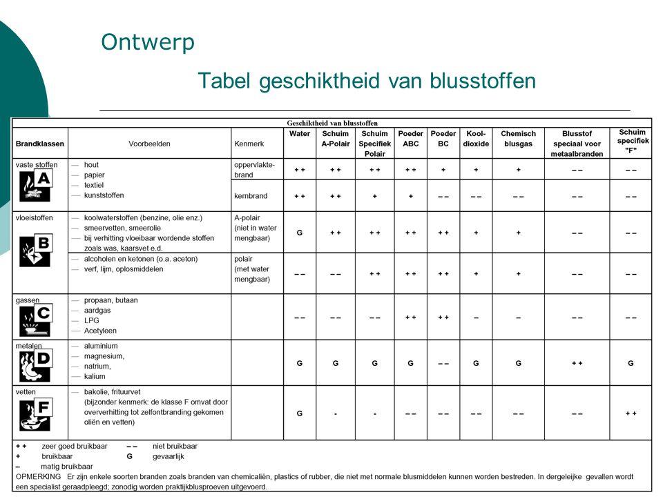 Tabel geschiktheid van blusstoffen Ontwerp