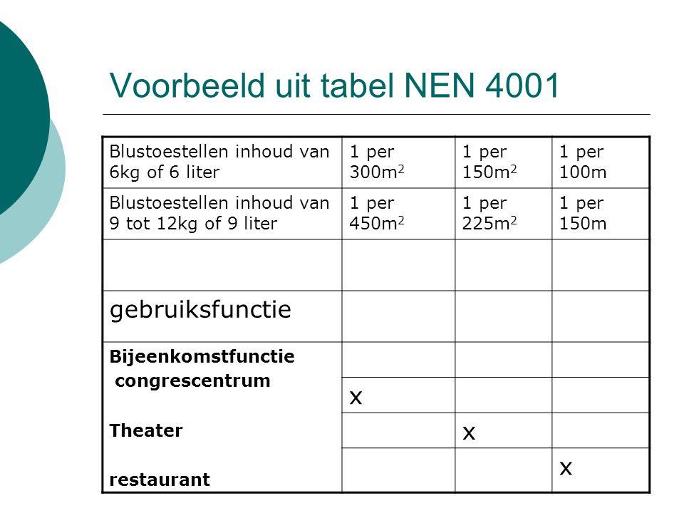 Voorbeeld uit tabel NEN 4001 Blustoestellen inhoud van 6kg of 6 liter 1 per 300m 2 1 per 150m 2 1 per 100m Blustoestellen inhoud van 9 tot 12kg of 9 l