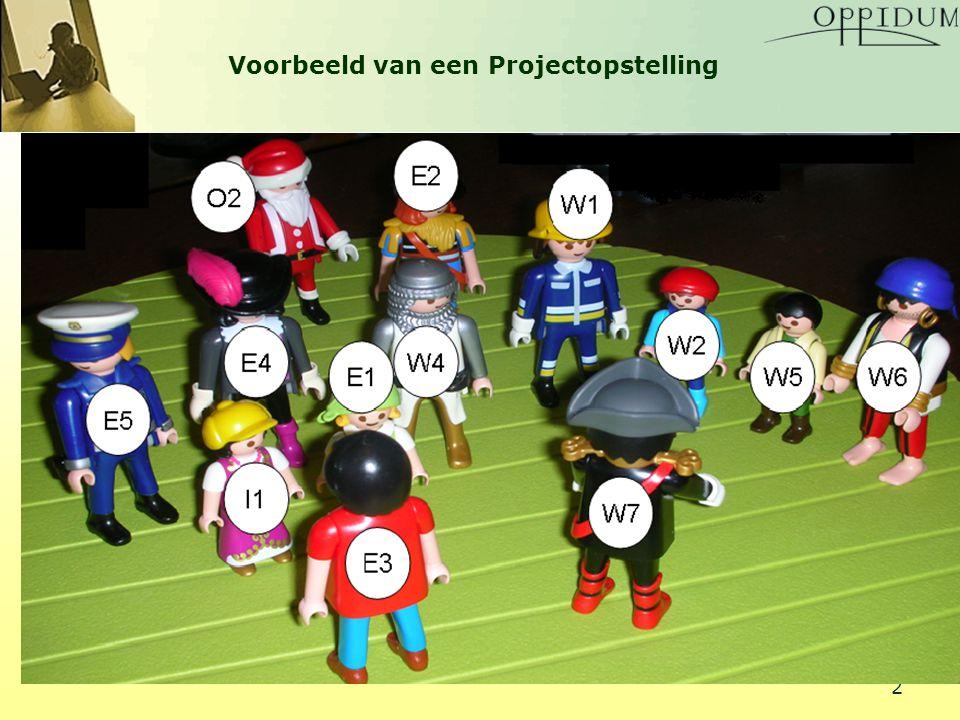 Oppidum 2009IPMA Projectmanagement Parade 19 mei 2009 13 Conflicten Bedrijfsadviseurs schatten dat 70% van alle mislukte projecten veroorzaakt wordt door onderlinge conflicten Oplossen van conflicten m.b.v.