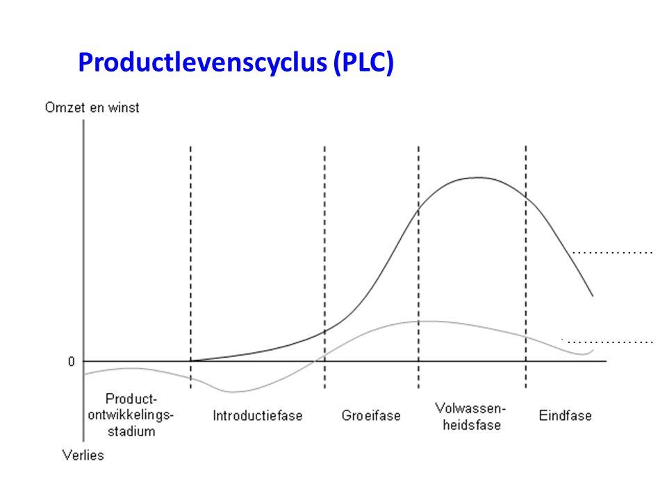 Productlevenscyclus (PLC) …………… …………….