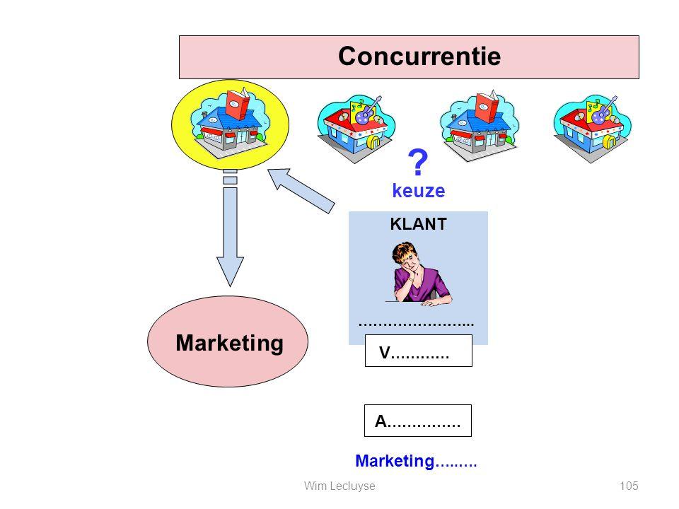Concurrentie …………………... V ………… Marketing keuze KLANT ? Marketing …..…. A …………… 105Wim Lecluyse