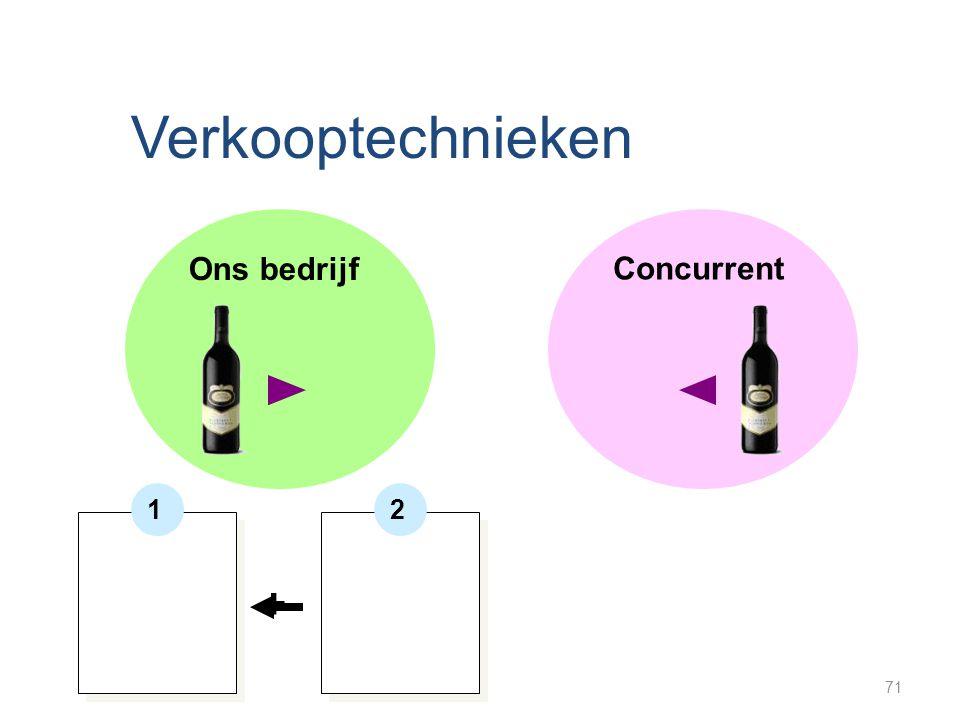 Verkooptechnieken Ons bedrijf Concurrent 12 + 71