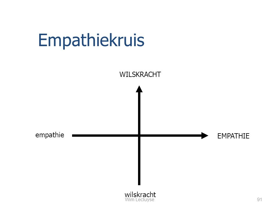 WILSKRACHT wilskracht empathie EMPATHIE Empathiekruis 91Wim Lecluyse