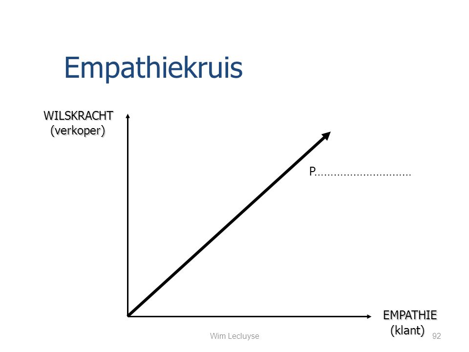 WILSKRACHT EMPATHIE (verkoper) (verkoper) (klant) (klant) Empathiekruis P………………………… 92Wim Lecluyse