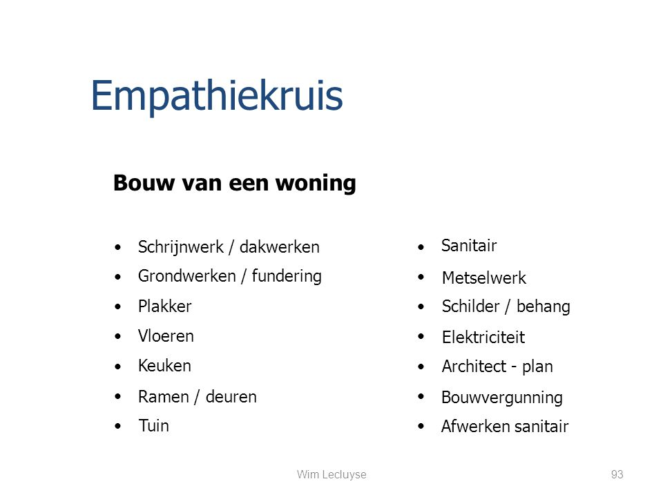 Empathiekruis Architect - plan Bouwvergunning Grondwerken / fundering Metselwerk Schrijnwerk / dakwerken Elektriciteit Sanitair Ramen / deuren Keuken