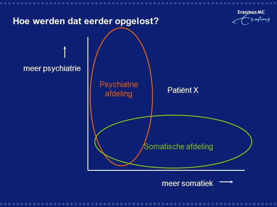 Hoe werden dat eerder opgelost? meer psychiatrie meer somatiek Psychiatrie afdeling Somatische afdeling Patiënt X