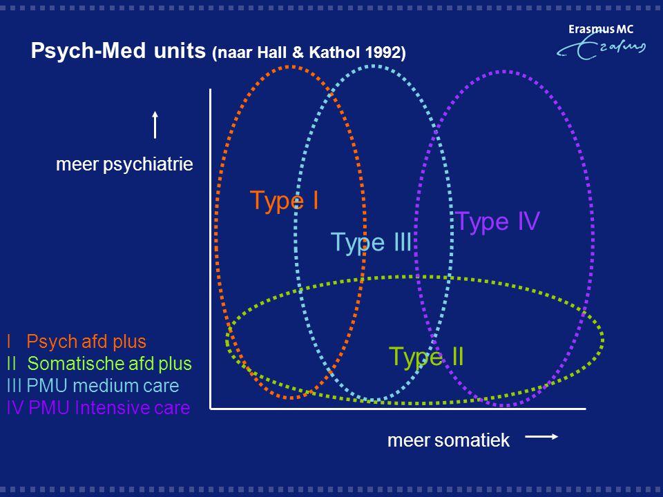 Psych-Med units (naar Hall & Kathol 1992) meer psychiatrie meer somatiek Type I Type II Type III Type IV I Psych afd plus II Somatische afd plus III P