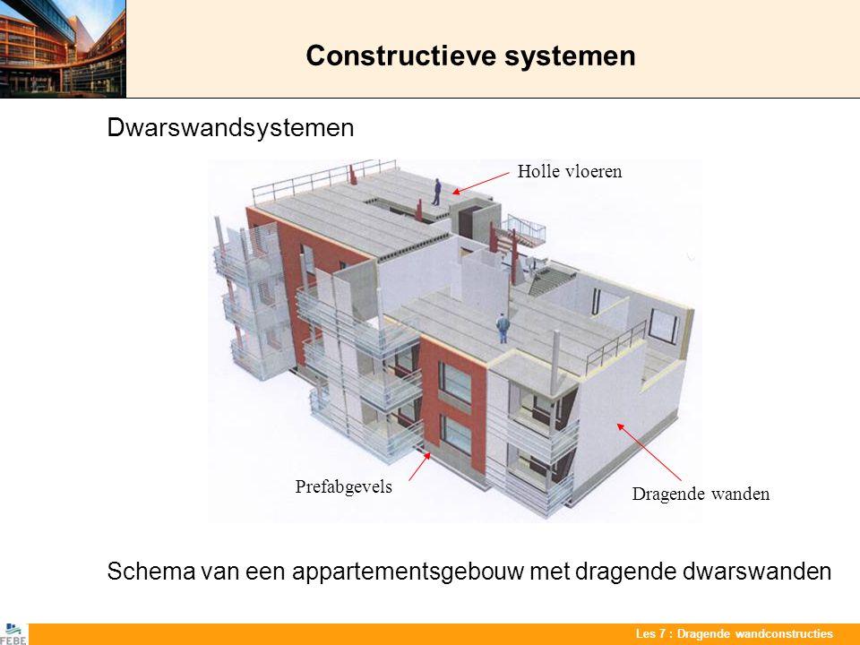 Les 7 : Dragende wandconstructies Constructieve systemen Dwarswandsystemen Schema van een appartementsgebouw met dragende dwarswanden Holle vloeren Dr