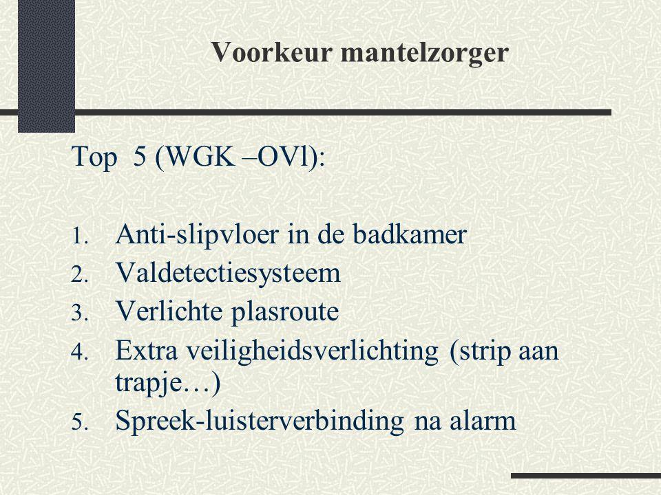 Voorkeur mantelzorger Top 5 (WGK –OVl): 1. Anti-slipvloer in de badkamer 2. Valdetectiesysteem 3. Verlichte plasroute 4. Extra veiligheidsverlichting