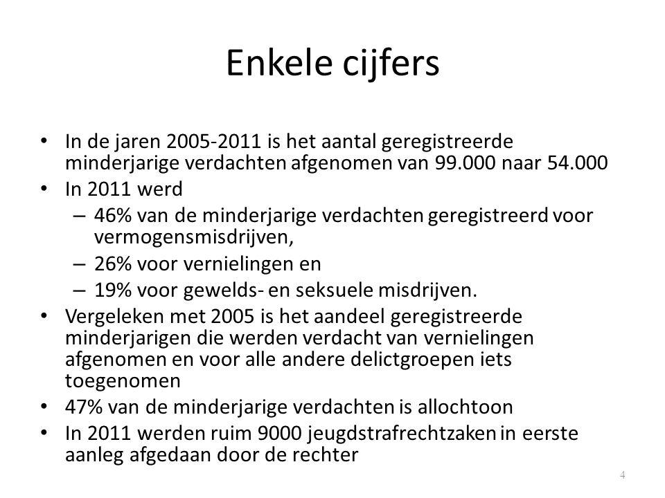 Enkele cijfers Het aantal jeugddetenties is meer dan gehalveerd van 5.500 in 2005 naar 1.800 in 2011.