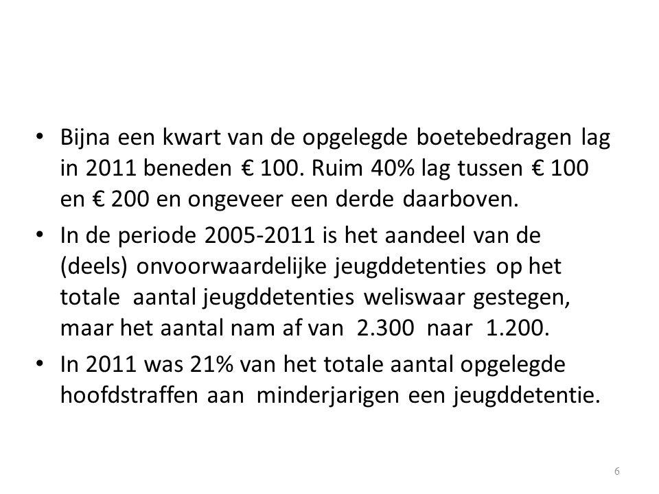 Bijna een kwart van de opgelegde boetebedragen lag in 2011 beneden € 100.