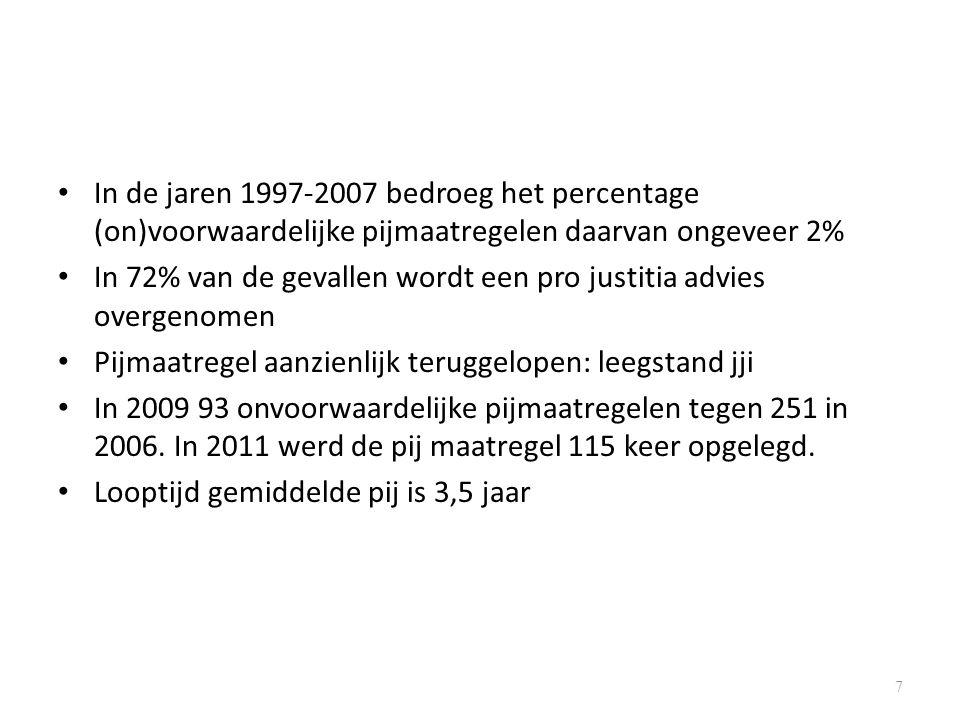 In de jaren 1997-2007 bedroeg het percentage (on)voorwaardelijke pijmaatregelen daarvan ongeveer 2% In 72% van de gevallen wordt een pro justitia advies overgenomen Pijmaatregel aanzienlijk teruggelopen: leegstand jji In 2009 93 onvoorwaardelijke pijmaatregelen tegen 251 in 2006.
