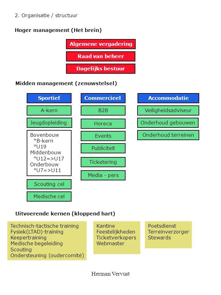 Herman Vervust 2. Organisatie / structuur Hoger management (Het brein) Algemene vergadering Raad van beheer Dagelijks bestuur Midden management (zenuw