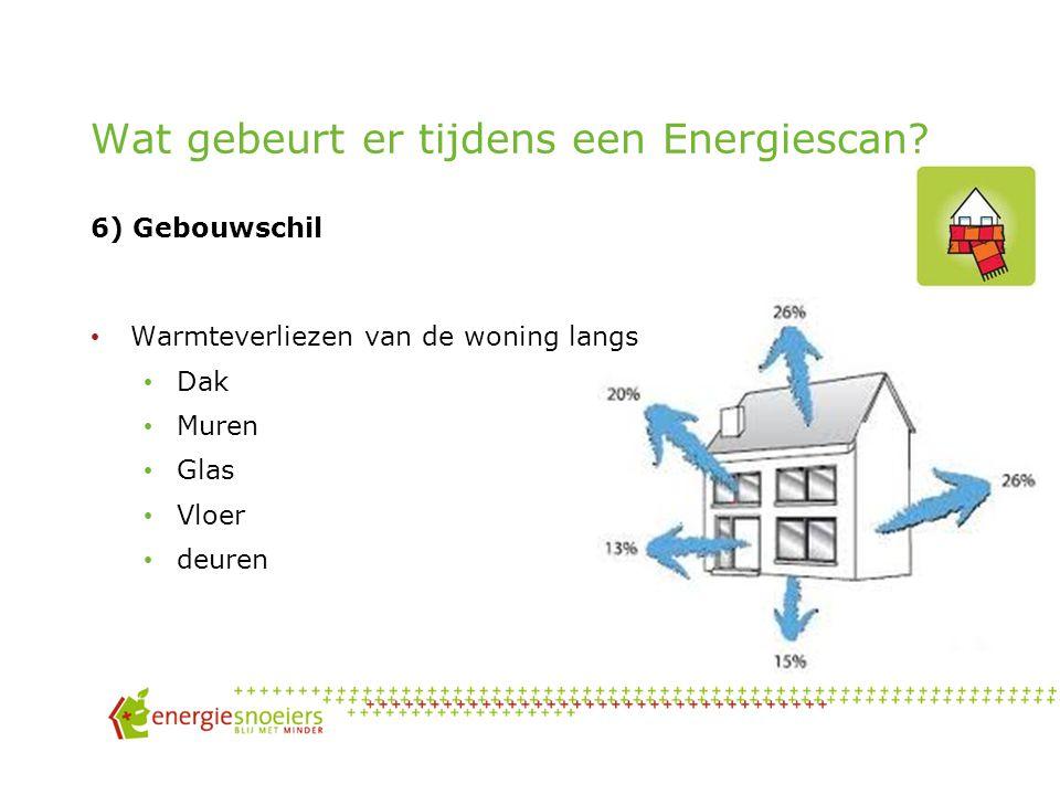 Wat gebeurt er tijdens een Energiescan 5) Apparaten Kies voor energiezuinige toestellen Vermijd het gebruik van droogkast (groot verbruik) Vermijd stand-by en let op het sluipverbruik