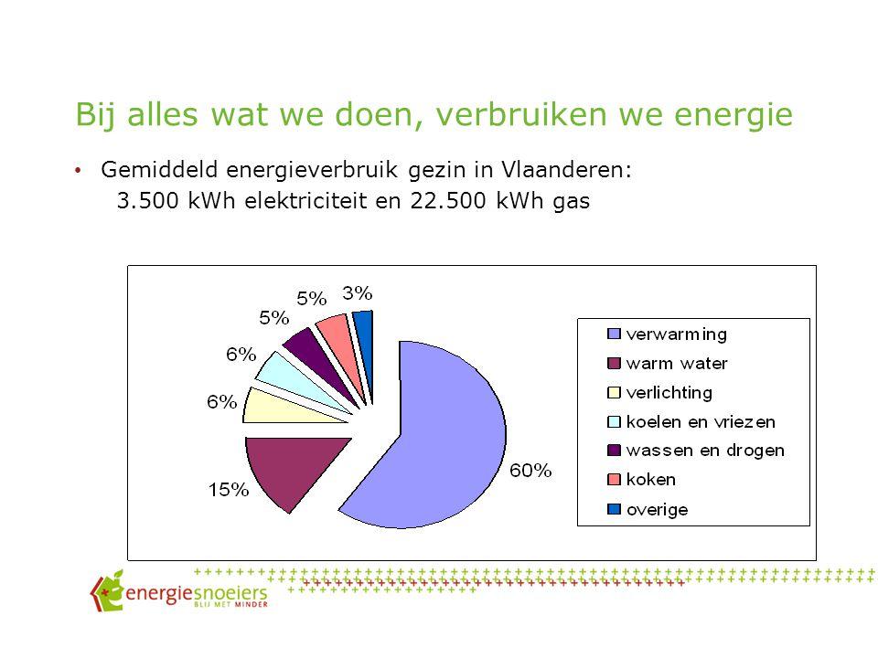 Bij alles wat we doen, verbruiken we energie Gemiddeld energieverbruik gezin in Vlaanderen: 3.500 kWh elektriciteit en 22.500 kWh gas
