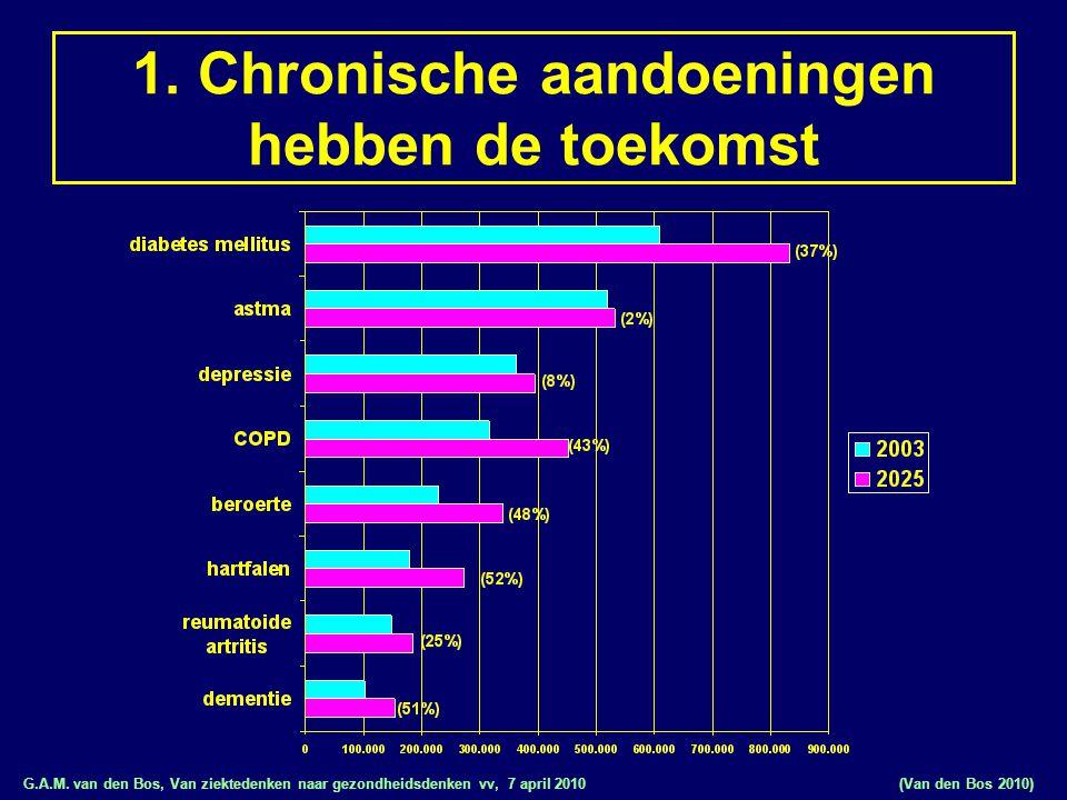 G.A.M. van den Bos, Van ziektedenken naar gezondheidsdenken vv, 7 april 2010 1. Chronische aandoeningen hebben de toekomst (Van den Bos 2010)