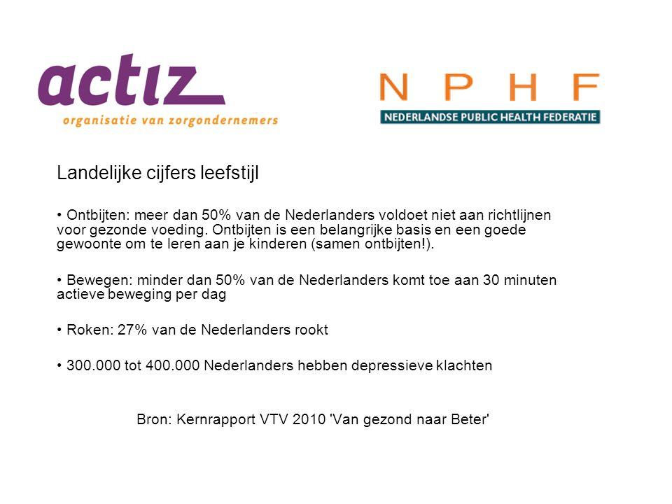 Landelijke cijfers leefstijl Ontbijten: meer dan 50% van de Nederlanders voldoet niet aan richtlijnen voor gezonde voeding. Ontbijten is een belangrij