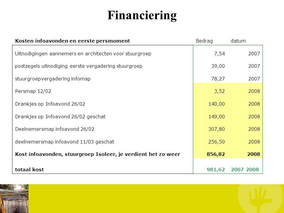 Financiering Kosten infoavonden en eerste persmomentBedragdatum Uitnodigingen aannemers en architecten voor stuurgroep7,542007 postzegels uitnodiging