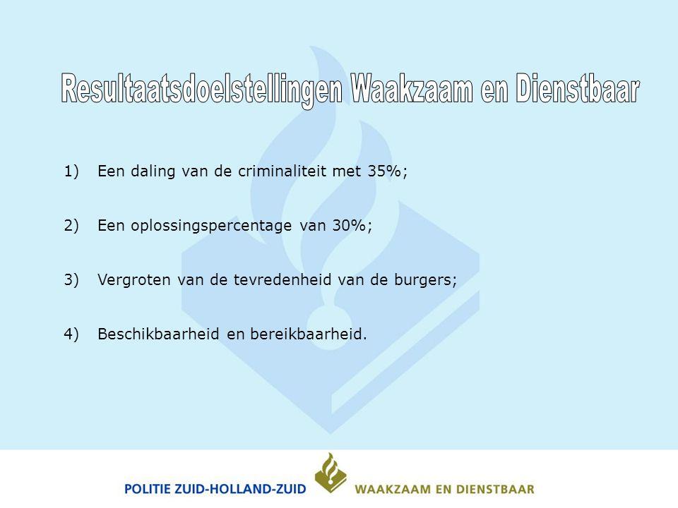 1)Een daling van de criminaliteit met 35%; 2)Een oplossingspercentage van 30%; 3)Vergroten van de tevredenheid van de burgers; 4)Beschikbaarheid en bereikbaarheid.