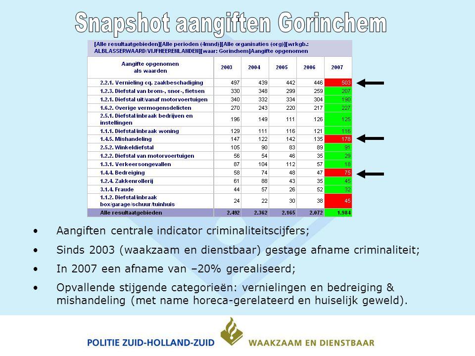 Aangiften centrale indicator criminaliteitscijfers; Sinds 2003 (waakzaam en dienstbaar) gestage afname criminaliteit; In 2007 een afname van –20% gerealiseerd; Opvallende stijgende categorieën: vernielingen en bedreiging & mishandeling (met name horeca-gerelateerd en huiselijk geweld).