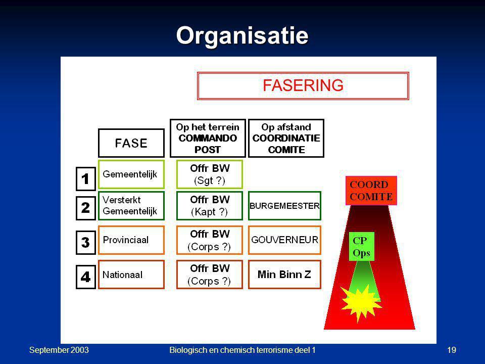 September 2003 Biologisch en chemisch terrorisme deel 119 FASERING Organisatie