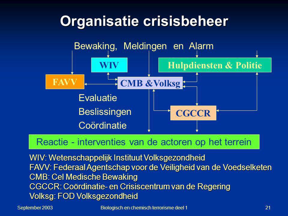 September 2003 Biologisch en chemisch terrorisme deel 121 Bewaking, Meldingen en Alarm Evaluatie Beslissingen Coördinatie WIV CMB &Volksg CGCCR Hulpdi