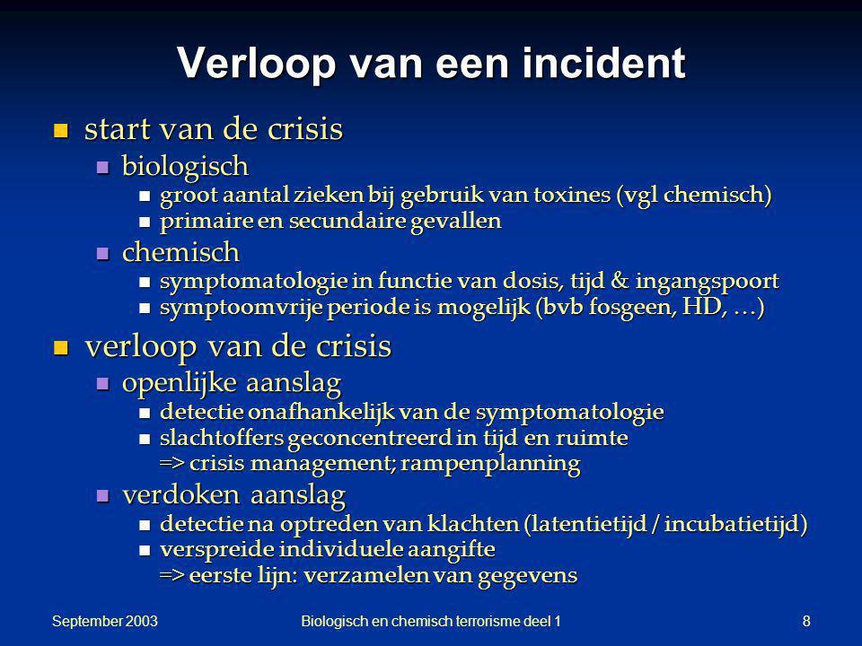 September 2003 Biologisch en chemisch terrorisme deel 18 Verloop van een incident start van de crisis start van de crisis biologisch biologisch groot