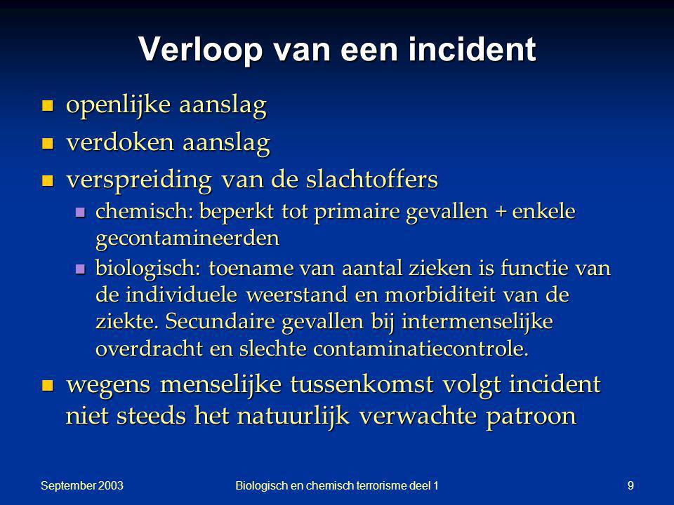 September 2003 Biologisch en chemisch terrorisme deel 19 Verloop van een incident openlijke aanslag openlijke aanslag verdoken aanslag verdoken aansla