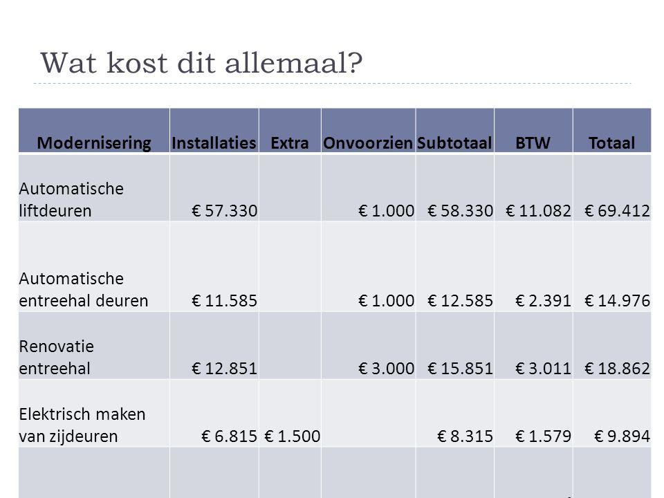 Wat kost dit allemaal? ModerniseringInstallatiesExtraOnvoorzienSubtotaalBTWTotaal Automatische liftdeuren€ 57.330 € 1.000€ 58.330€ 11.082€ 69.412 Auto