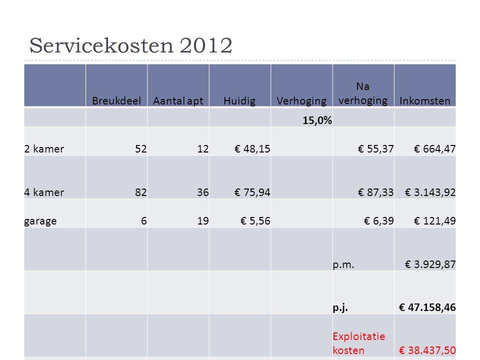 Servicekosten 2012 BreukdeelAantal aptHuidigVerhoging Na verhogingInkomsten 15,0% 2 kamer5212€ 48,15 € 55,37€ 664,47 4 kamer8236€ 75,94 € 87,33€ 3.143