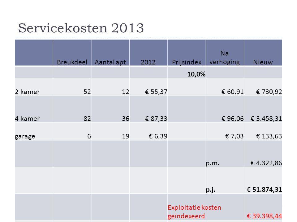 Servicekosten 2013 BreukdeelAantal apt2012Prijsindex Na verhogingNieuw 10,0% 2 kamer5212€ 55,37 € 60,91€ 730,92 4 kamer8236€ 87,33 € 96,06€ 3.458,31 g
