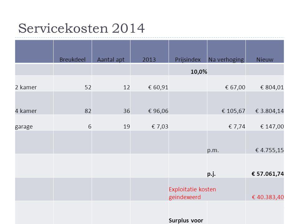 Servicekosten 2014 BreukdeelAantal apt2013PrijsindexNa verhogingNieuw 10,0% 2 kamer5212€ 60,91 € 67,00€ 804,01 4 kamer8236€ 96,06 € 105,67€ 3.804,14 g