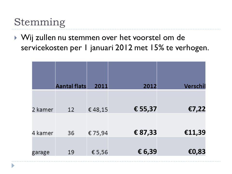 Stemming  Wij zullen nu stemmen over het voorstel om de servicekosten per 1 januari 2012 met 15% te verhogen. Aantal flats20112012Verschil 2 kamer12€
