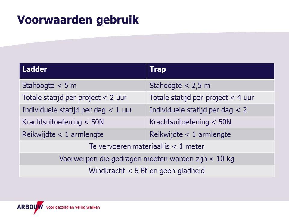 voor gezond en veilig werken Voorwaarden gebruik LadderTrap Stahoogte < 5 mStahoogte < 2,5 m Totale statijd per project < 2 uurTotale statijd per project < 4 uur Individuele statijd per dag < 1 uurIndividuele statijd per dag < 2 Krachtsuitoefening < 50N Reikwijdte < 1 armlengte Te vervoeren materiaal is < 1 meter Voorwerpen die gedragen moeten worden zijn < 10 kg Windkracht < 6 Bf en geen gladheid