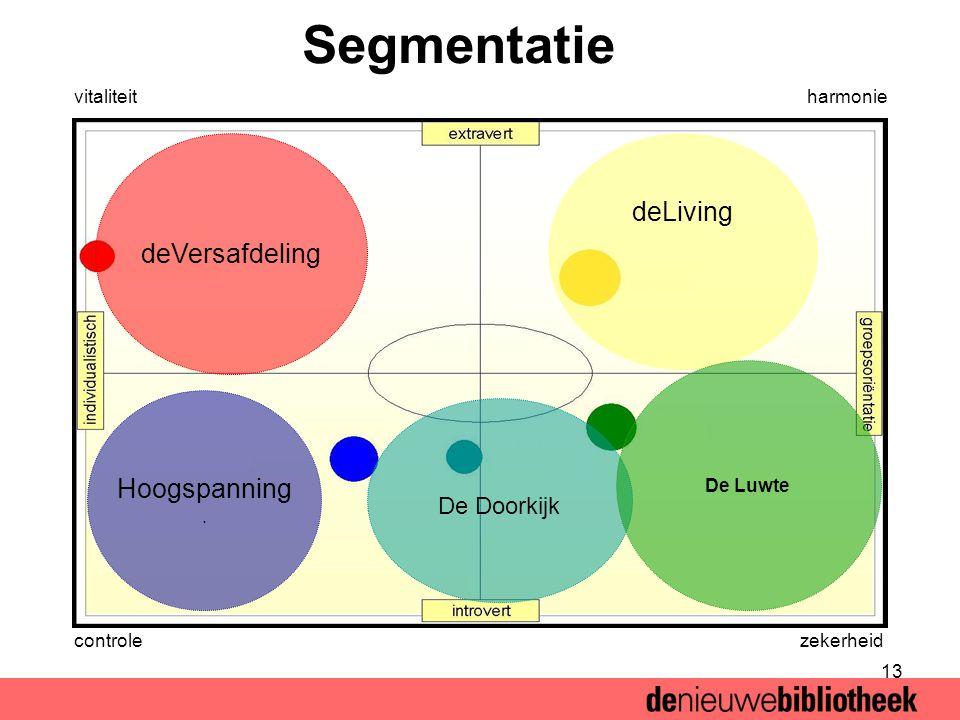 13 Segmentatie deVersafdeling deLiving Hoogspanning.