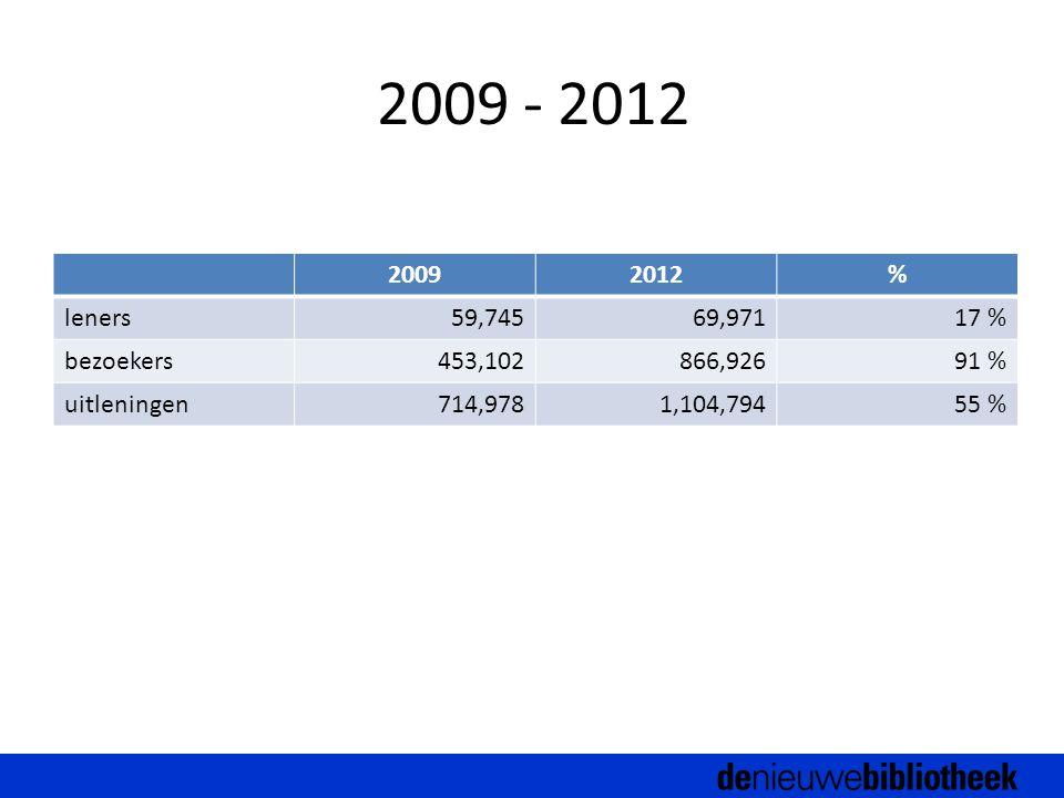 2009 - 2012 20092012% leners59,74569,97117 % bezoekers453,102866,92691 % uitleningen714,9781,104,79455 %