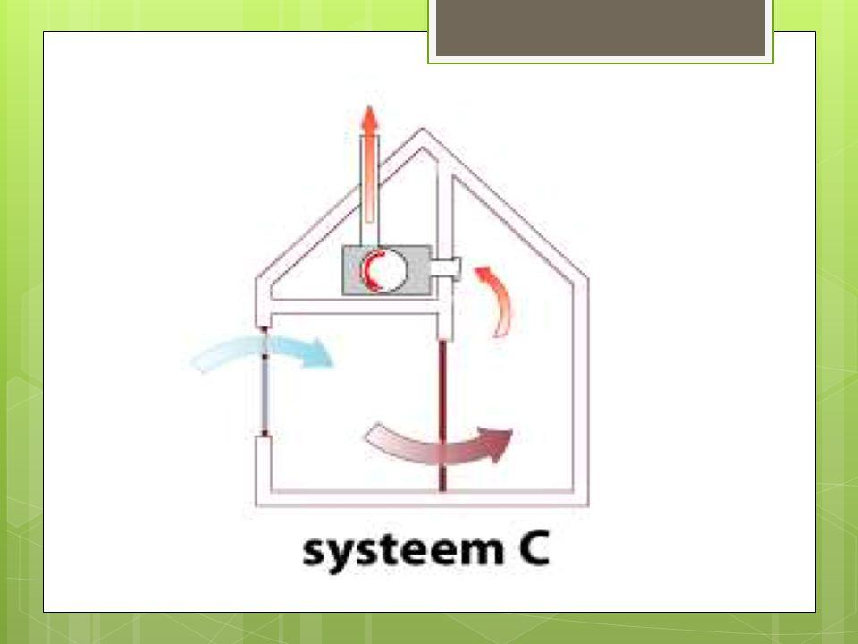 Type D  Mechanische aanvoer/afvoer  +/- € 4500 à € 5500  Voordelen: - Warmte recuperatie - Filter tot 99% - beperkte koeling - 250m 3 besparing gas/jaar - Groot comfort - 24 EPB punten!!