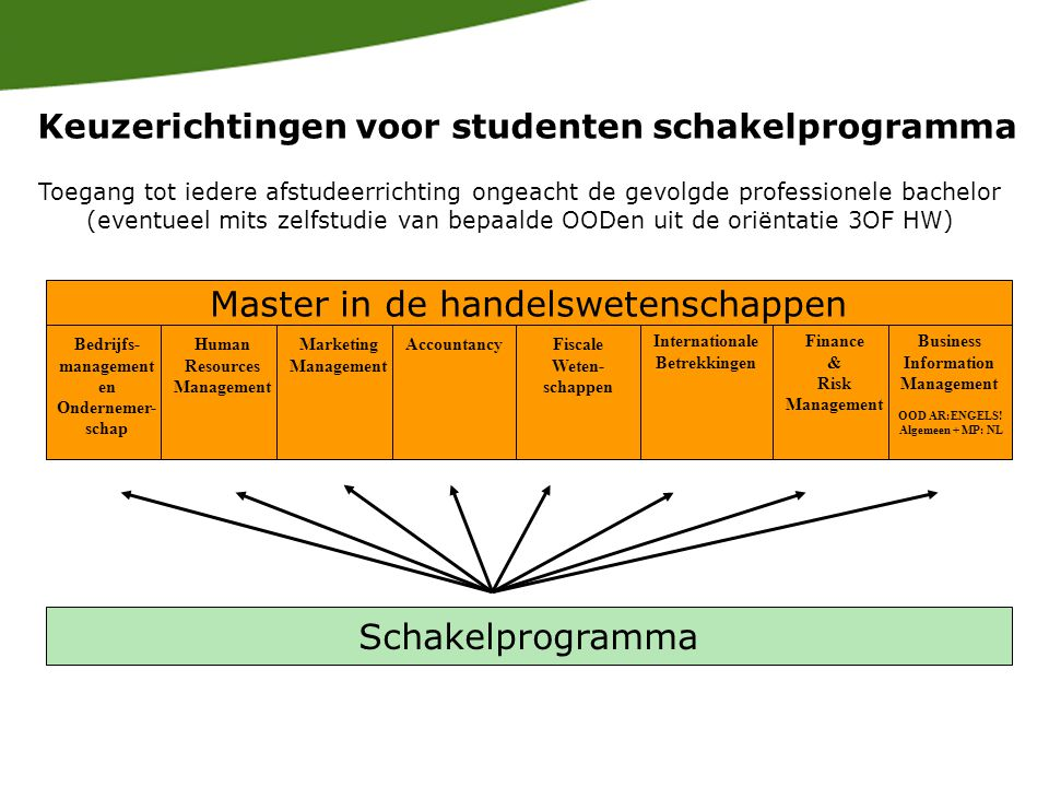 Schakelprogramma Keuzerichtingen voor studenten schakelprogramma Toegang tot iedere afstudeerrichting ongeacht de gevolgde professionele bachelor (eventueel mits zelfstudie van bepaalde OODen uit de oriëntatie 3OF HW) Master in de handelswetenschappen Bedrijfs- management en Ondernemer- schap Human Resources Management Marketing Management AccountancyFiscale Weten- schappen Internationale Betrekkingen Finance & Risk Management Business Information Management OOD AR:ENGELS.