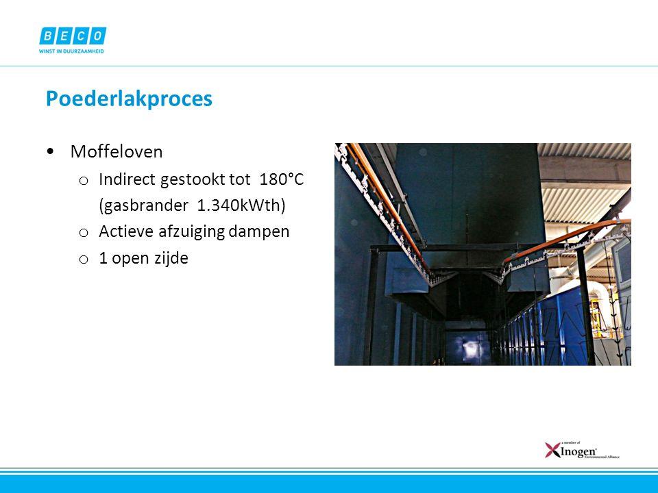 Poederlakproces Moffeloven o Indirect gestookt tot 180°C (gasbrander 1.340kWth) o Actieve afzuiging dampen o 1 open zijde