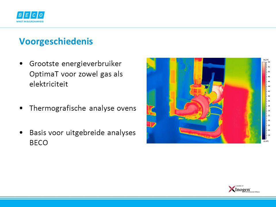 Voorgeschiedenis Grootste energieverbruiker OptimaT voor zowel gas als elektriciteit Thermografische analyse ovens Basis voor uitgebreide analyses BEC