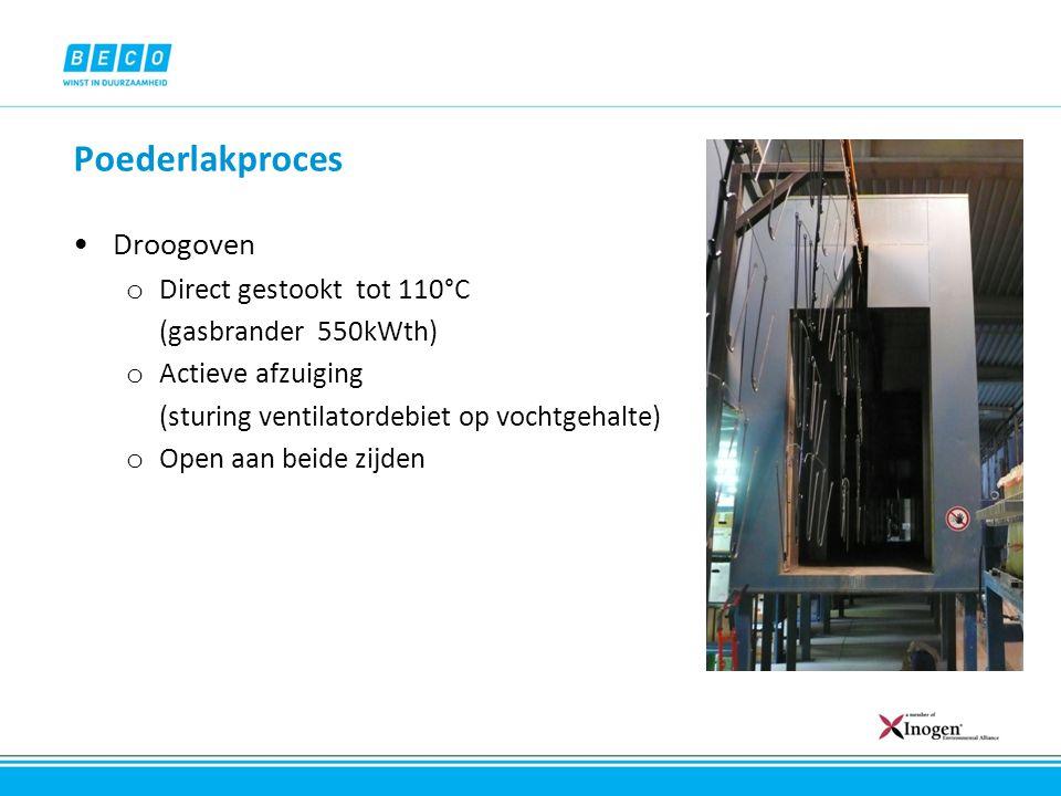 Poederlakproces Droogoven o Direct gestookt tot 110°C (gasbrander 550kWth) o Actieve afzuiging (sturing ventilatordebiet op vochtgehalte) o Open aan b