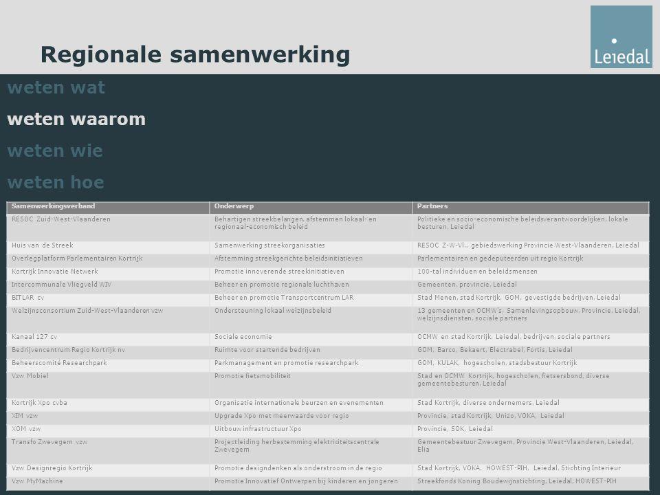 Regionale samenwerking weten wat weten waarom weten wie weten hoe SamenwerkingsverbandOnderwerpPartners RESOC Zuid-West-VlaanderenBehartigen streekbelangen, afstemmen lokaal- en regionaal-economisch beleid Politieke en socio-economische beleidsverantwoordelijken, lokale besturen, Leiedal Huis van de StreekSamenwerking streekorganisatiesRESOC Z-W-Vl., gebiedswerking Provincie West-Vlaanderen, Leiedal Overlegplatform Parlementairen KortrijkAfstemming streekgerichte beleidsinitiatievenParlementairen en gedeputeerden uit regio Kortrijk Kortrijk Innovatie NetwerkPromotie innoverende streekinitiatieven100-tal individuen en beleidsmensen Intercommunale Vliegveld WIVBeheer en promotie regionale luchthavenGemeenten, provincie, Leiedal BITLAR cvBeheer en promotie Transportcentrum LARStad Menen, stad Kortrijk, GOM, gevestigde bedrijven, Leiedal Welzijnsconsortium Zuid-West-Vlaanderen vzwOndersteuning lokaal welzijnsbeleid13 gemeenten en OCMW's, Samenlevingsopbouw, Provincie, Leiedal, welzijnsdiensten, sociale partners Kanaal 127 cvSociale economieOCMW en stad Kortrijk, Leiedal, bedrijven, sociale partners Bedrijvencentrum Regio Kortrijk nvRuimte voor startende bedrijvenGOM, Barco, Bekaert, Electrabel, Fortis, Leiedal Beheerscomité ResearchparkParkmanagement en promotie researchparkGOM, KULAK, hogescholen, stadsbestuur Kortrijk Vzw MobielPromotie fietsmobiliteitStad en OCMW Kortrijk, hogescholen, fietsersbond, diverse gemeentebesturen, Leiedal Kortrijk Xpo cvbaOrganisatie internationale beurzen en evenementenStad Kortrijk, diverse ondernemers, Leiedal XIM vzwUpgrade Xpo met meerwaarde voor regioProvincie, stad Kortrijk, Unizo, VOKA, Leiedal XOM vzwUitbouw infrastructuur XpoProvincie, SOK, Leiedal Transfo Zwevegem vzwProjectleiding herbestemming elektriciteitscentrale Zwevegem Gemeentebestuur Zwevegem, Provincie West-Vlaanderen, Leiedal, Elia Vzw Designregio KortrijkPromotie designdenken als onderstroom in de regioStad Kortrijk, VOKA, HOWEST-PIH, Leiedal, Stichting Interieur Vzw