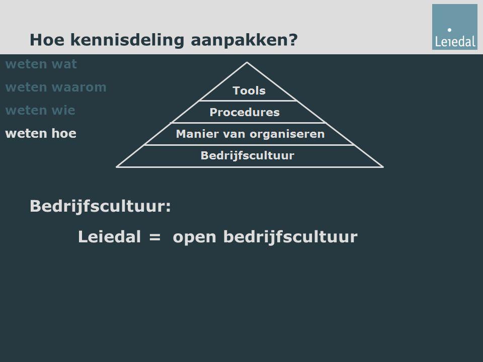 Hoe kennisdeling aanpakken? Bedrijfscultuur: Leiedal = open bedrijfscultuur weten wat weten waarom weten wie weten hoe