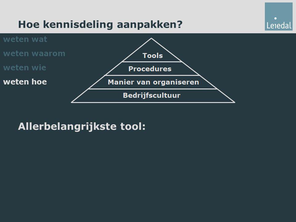 Hoe kennisdeling aanpakken Allerbelangrijkste tool: weten wat weten waarom weten wie weten hoe