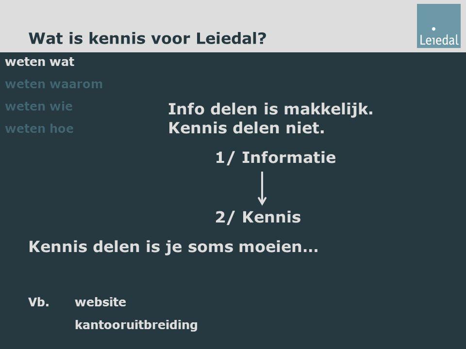 Wat is kennis voor Leiedal. Info delen is makkelijk.