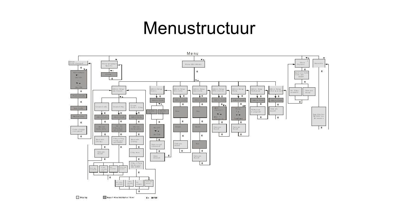 Menustructuur