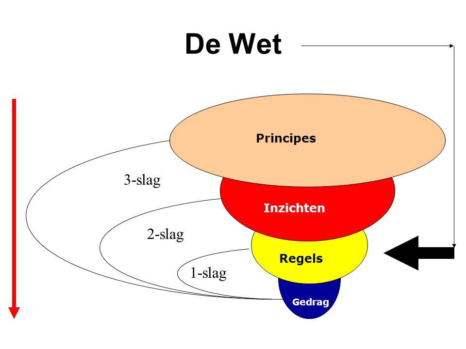 De Wet Principes Inzichten Regels Gedrag 1-slag 2-slag 3-slag