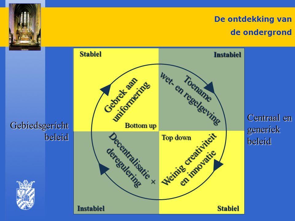 De ontdekking van de ondergrond Bodembeleid in transitie Bodembeleid in transitie Veranderend begrippenkader Veranderend begrippenkader Van multifunctioneel naar functiegericht Van multifunctioneel naar functiegericht Van project- naar procesbenadering Van project- naar procesbenadering Van overheids- naar marktdynamiek Van overheids- naar marktdynamiek Van stellen naar delen van waarden Van stellen naar delen van waarden Van centraal naar decentraal Van centraal naar decentraal Van sectoraal naar integraal Van sectoraal naar integraal